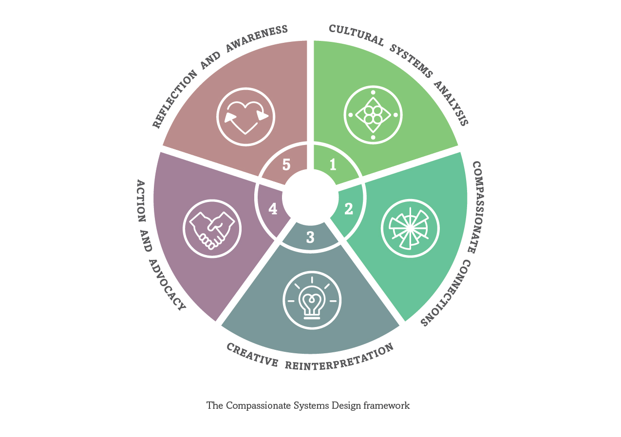 compassionate systems design a framework for sustainable cultures